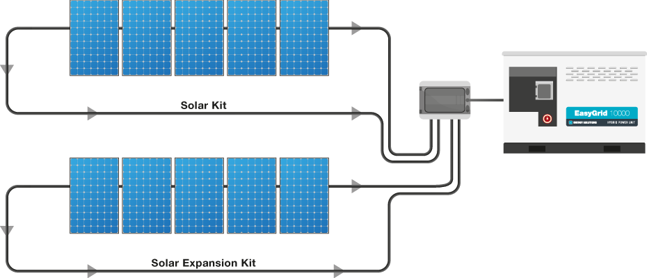 Energy Solutions: EasyGrid